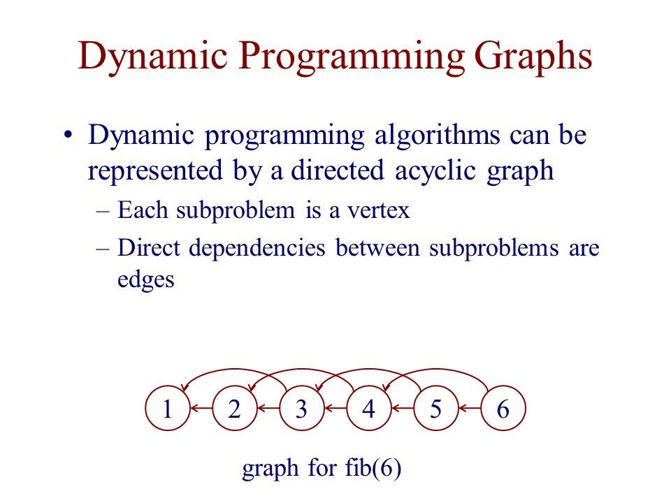 Dynamic Programming Graphs