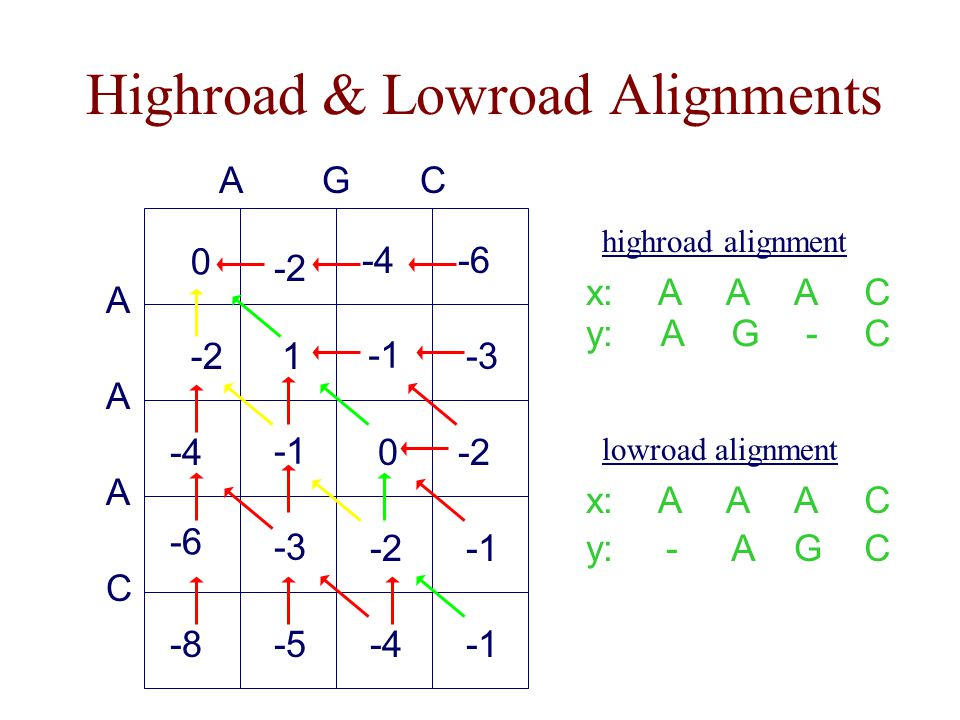 Highroad & Lowroad Alignments