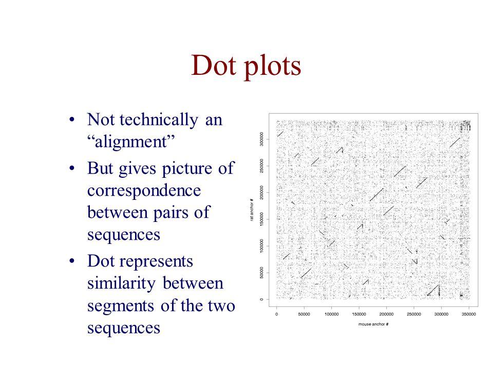Dot plots Not technically an alignment