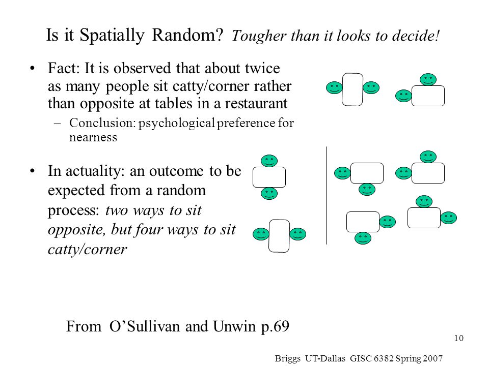 Is it Spatially Random Tougher than it looks to decide!