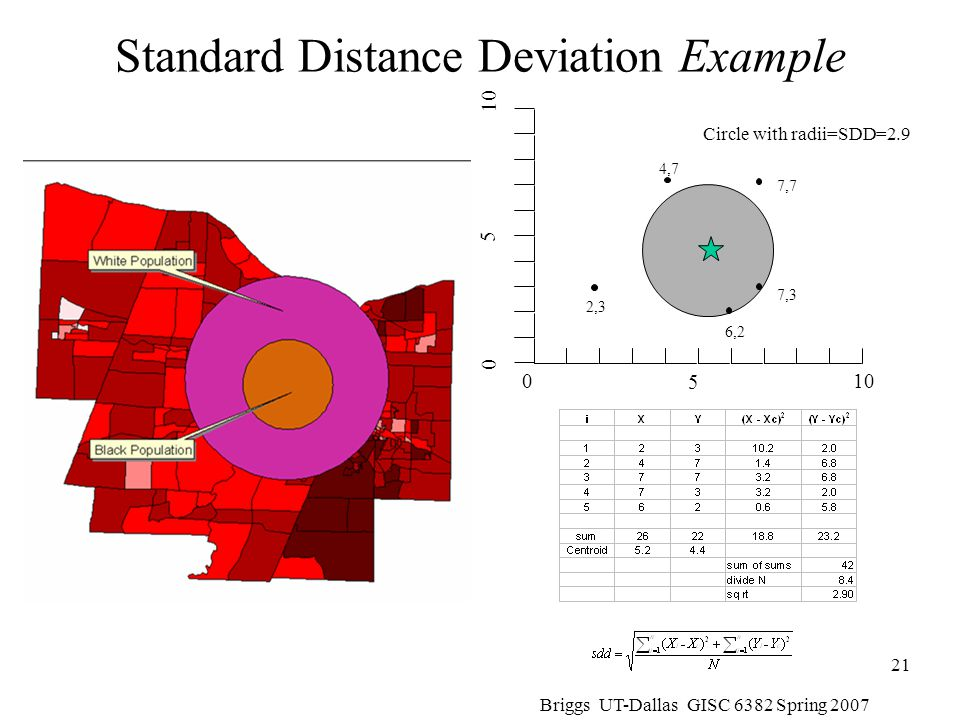 Standard Distance Deviation Example