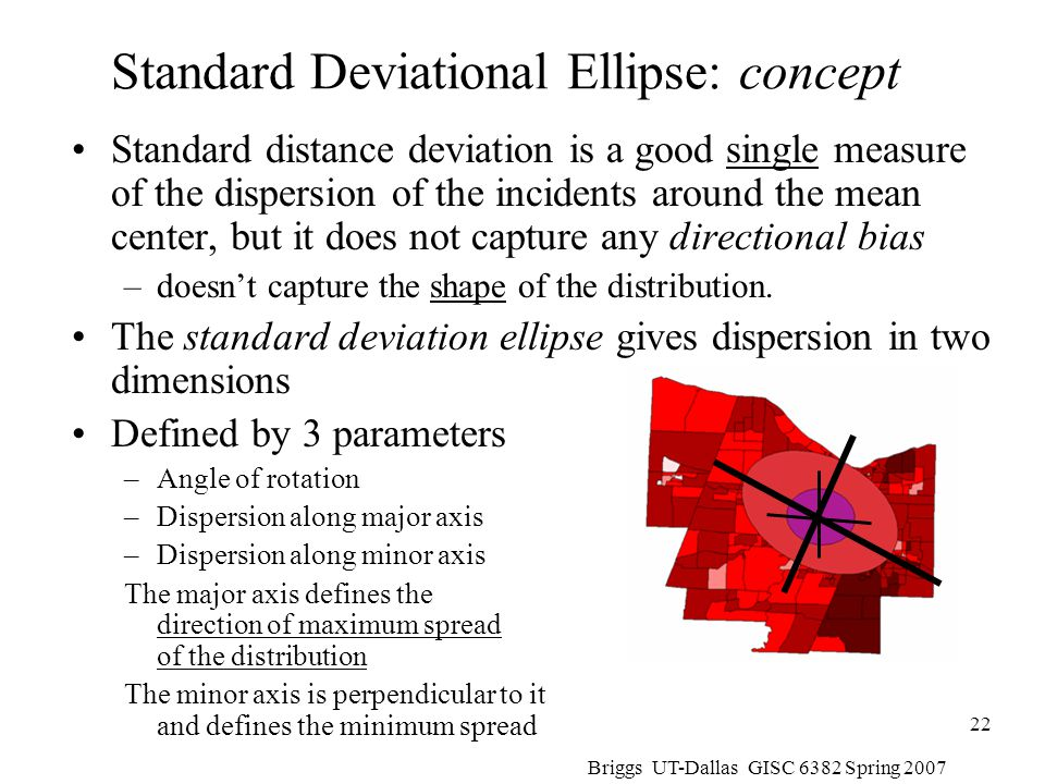 Standard Deviational Ellipse: concept