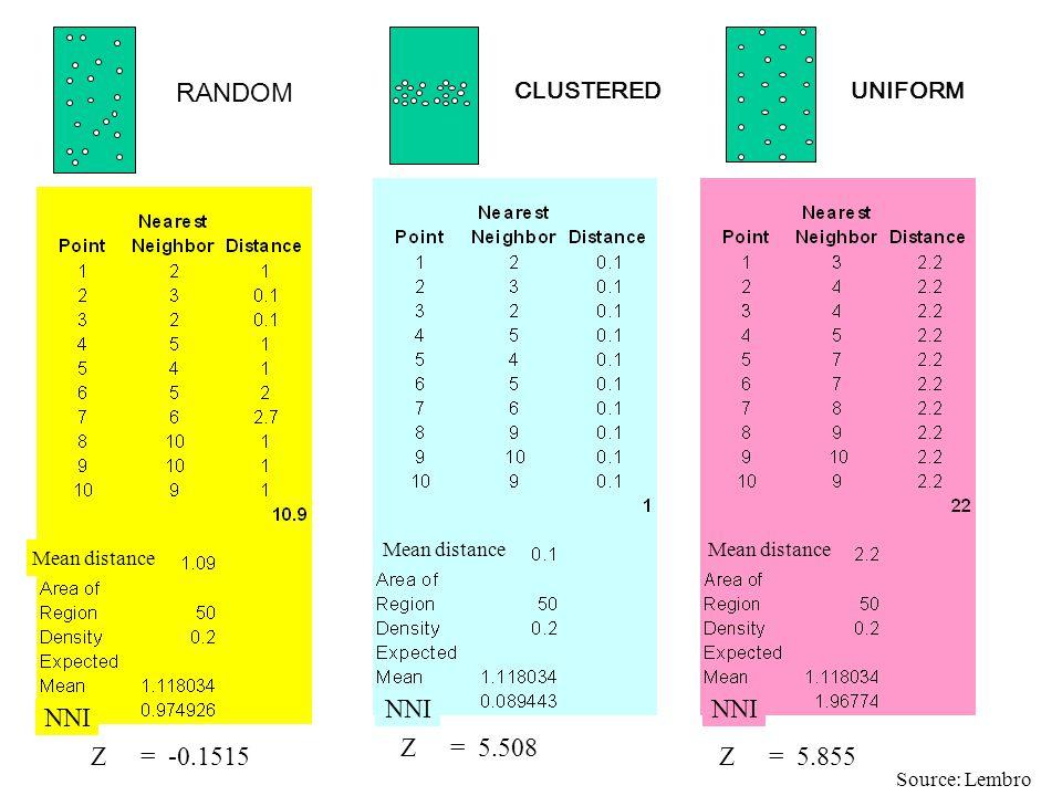 RANDOM NNI NNI NNI Z = 5.508 Z = -0.1515 Z = 5.855 CLUSTERED UNIFORM
