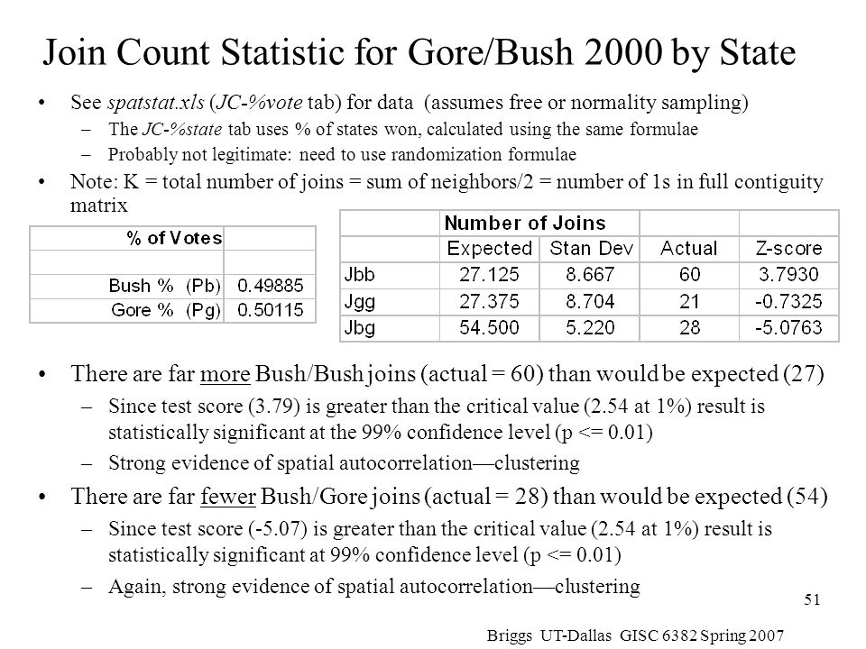 Join Count Statistic for Gore/Bush 2000 by State