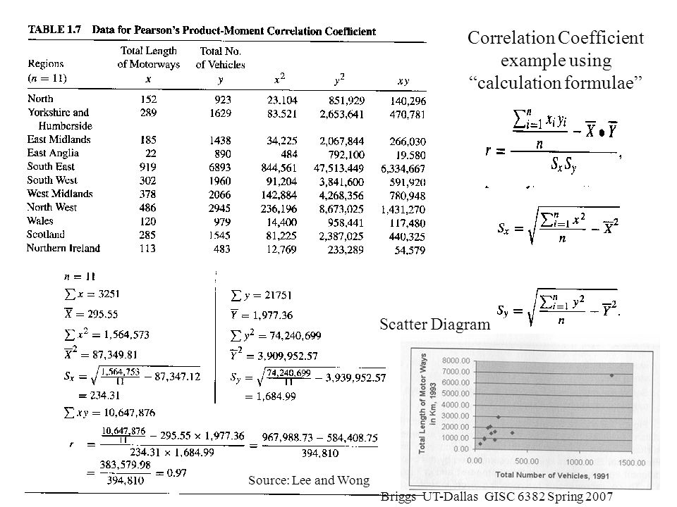 Correlation Coefficient example using calculation formulae