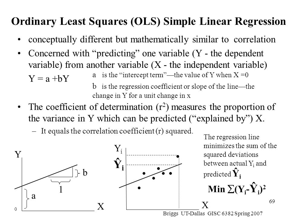 Ordinary Least Squares (OLS) Simple Linear Regression