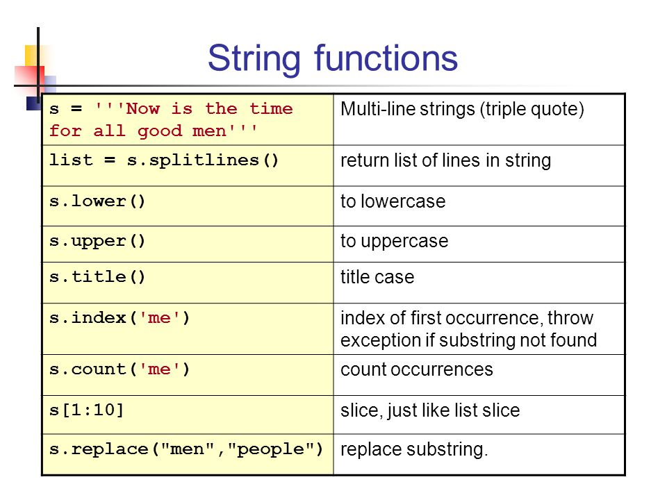 String functions s = Now is the time for all good men
