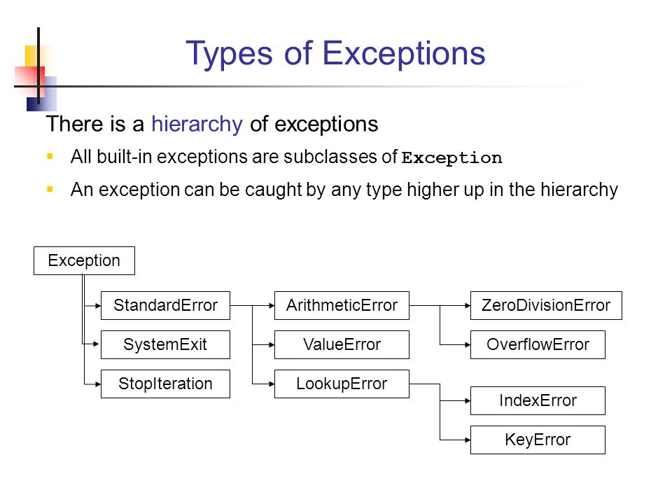 Types of Exceptions There is a hierarchy of exceptions