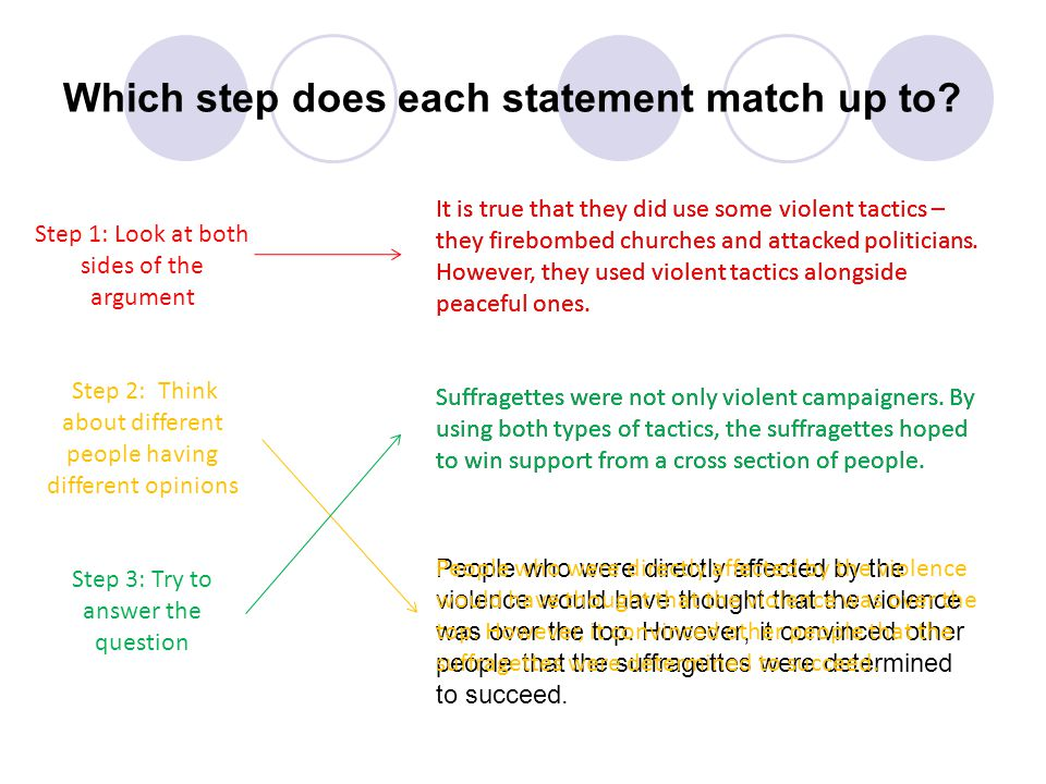Which step does each statement match up to