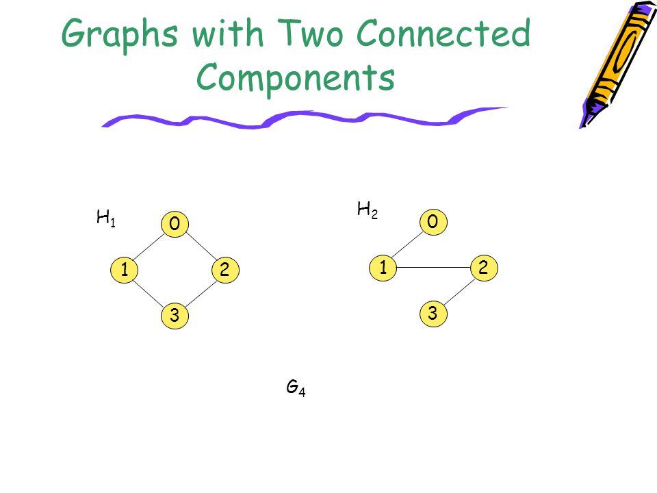 Graphs with Two Connected Components
