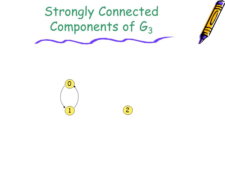 Strongly Connected Components of G3