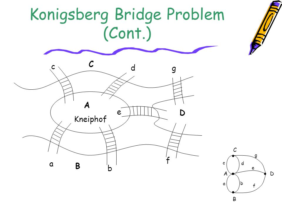 Konigsberg Bridge Problem (Cont.)