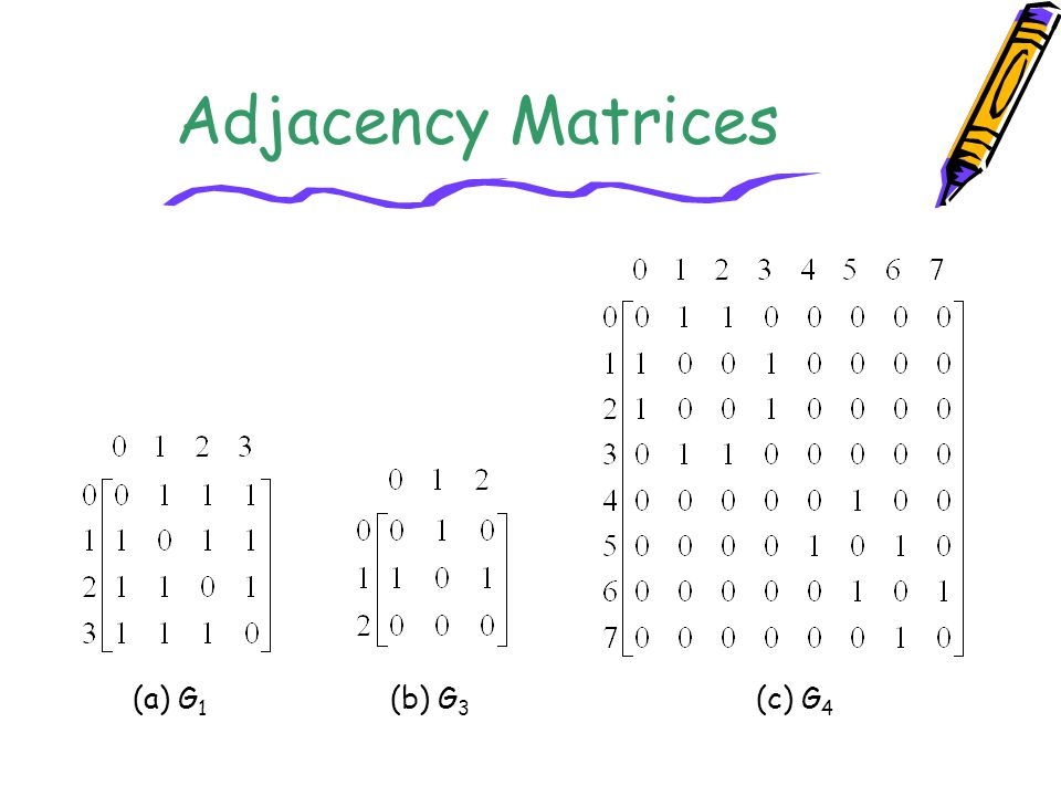 Adjacency Matrices (a) G1 (b) G3 (c) G4