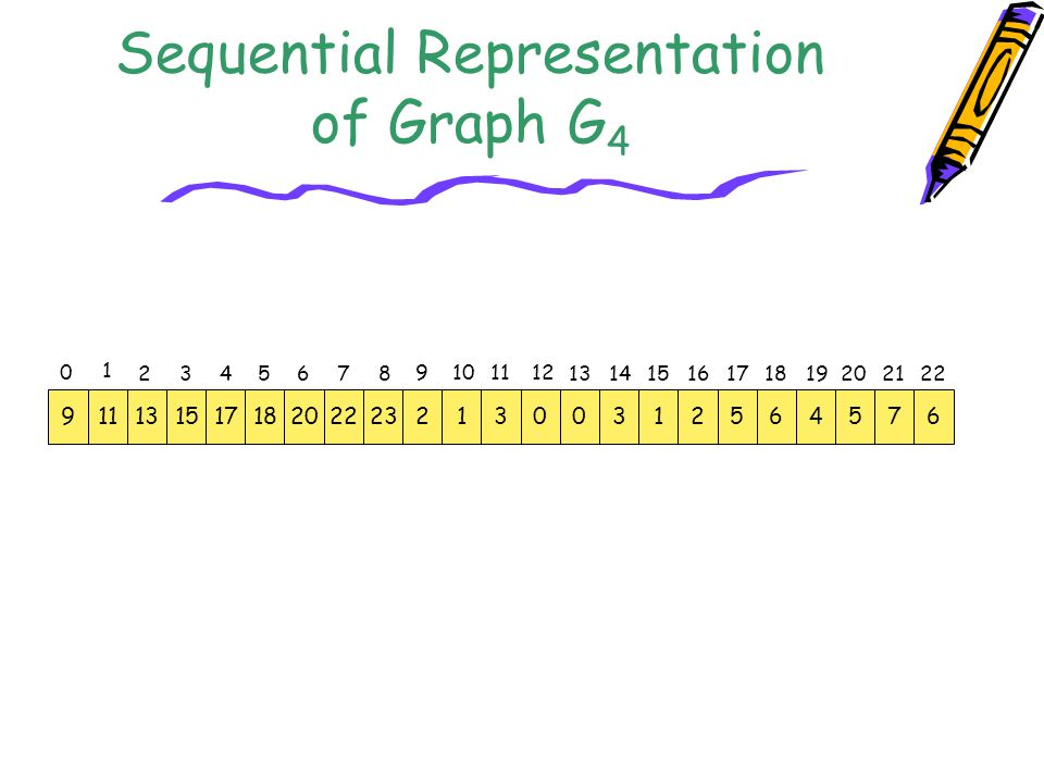 Sequential Representation of Graph G4