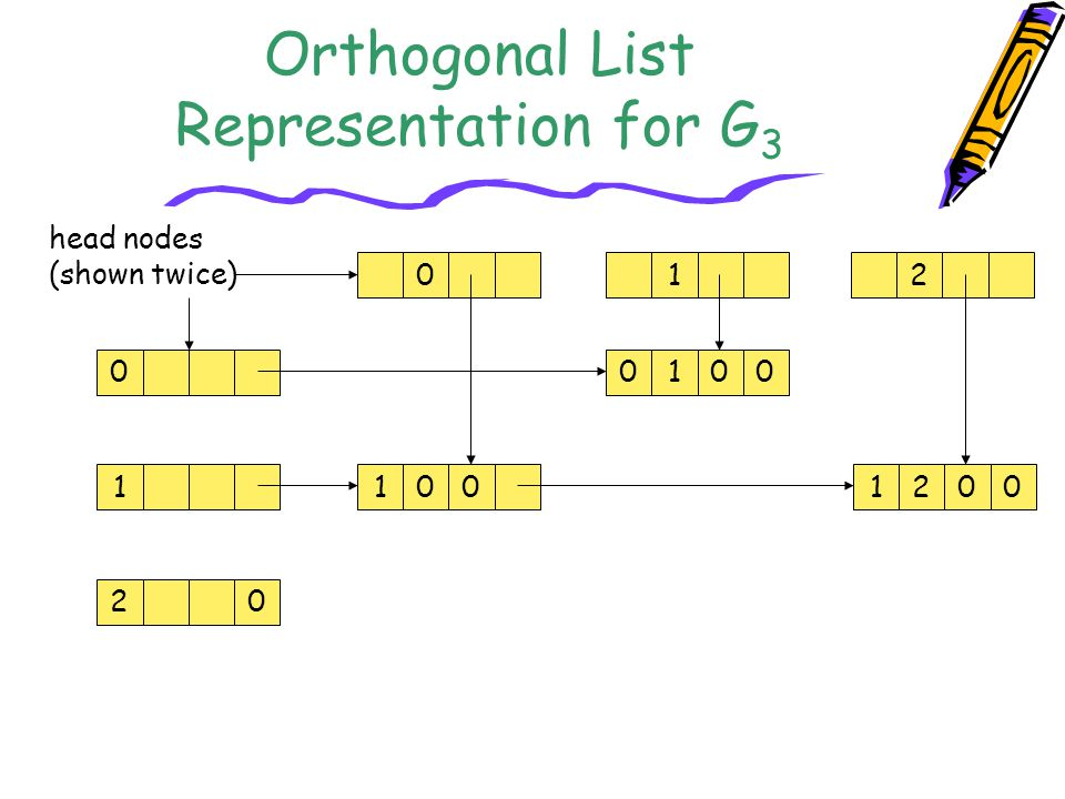 Orthogonal List Representation for G3