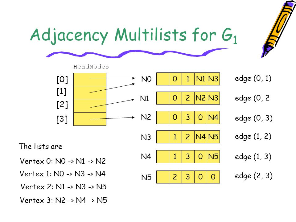 Adjacency Multilists for G1