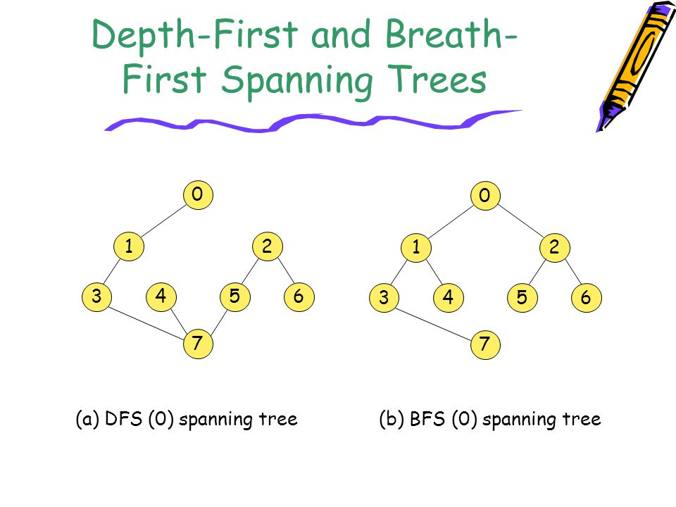 Depth-First and Breath-First Spanning Trees