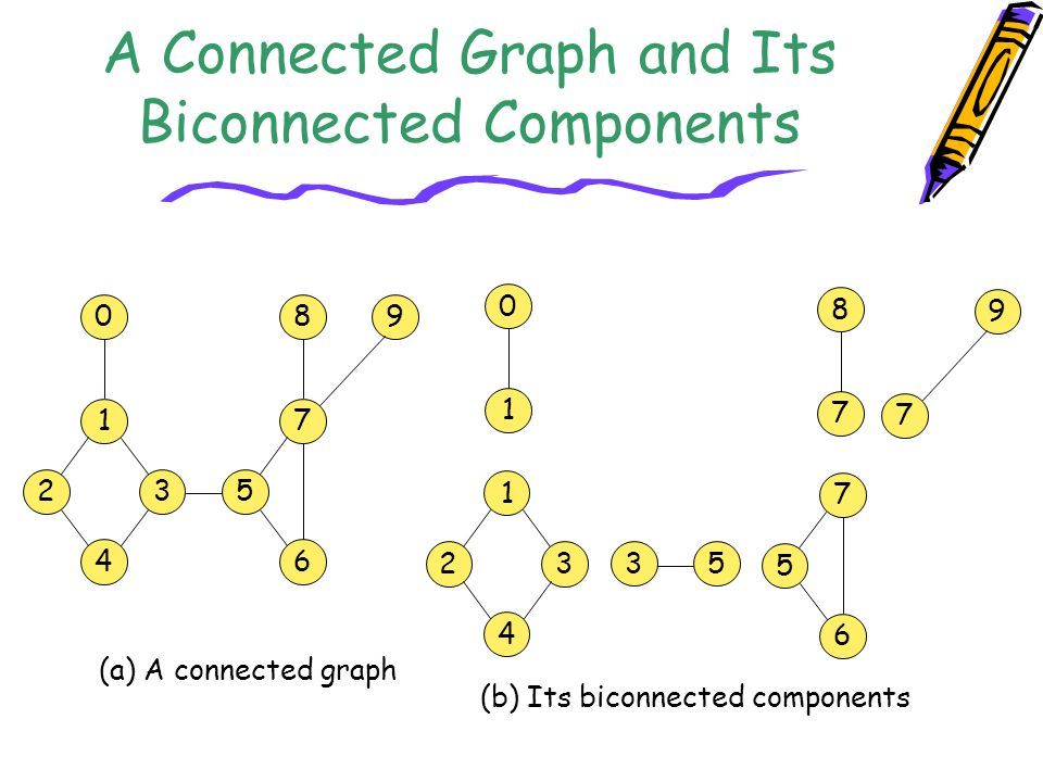 A Connected Graph and Its Biconnected Components