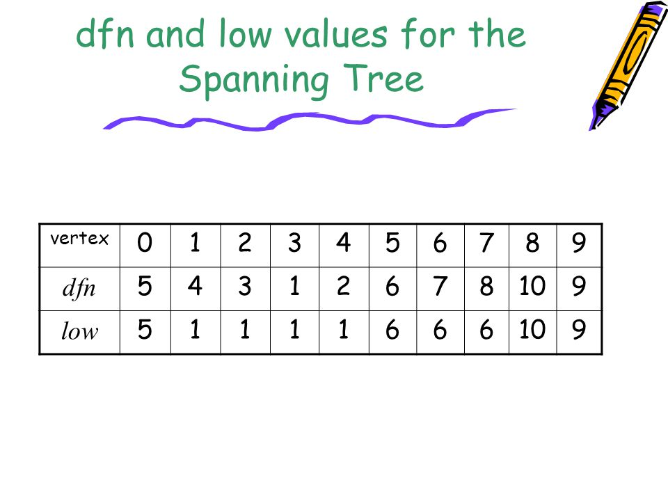 dfn and low values for the Spanning Tree