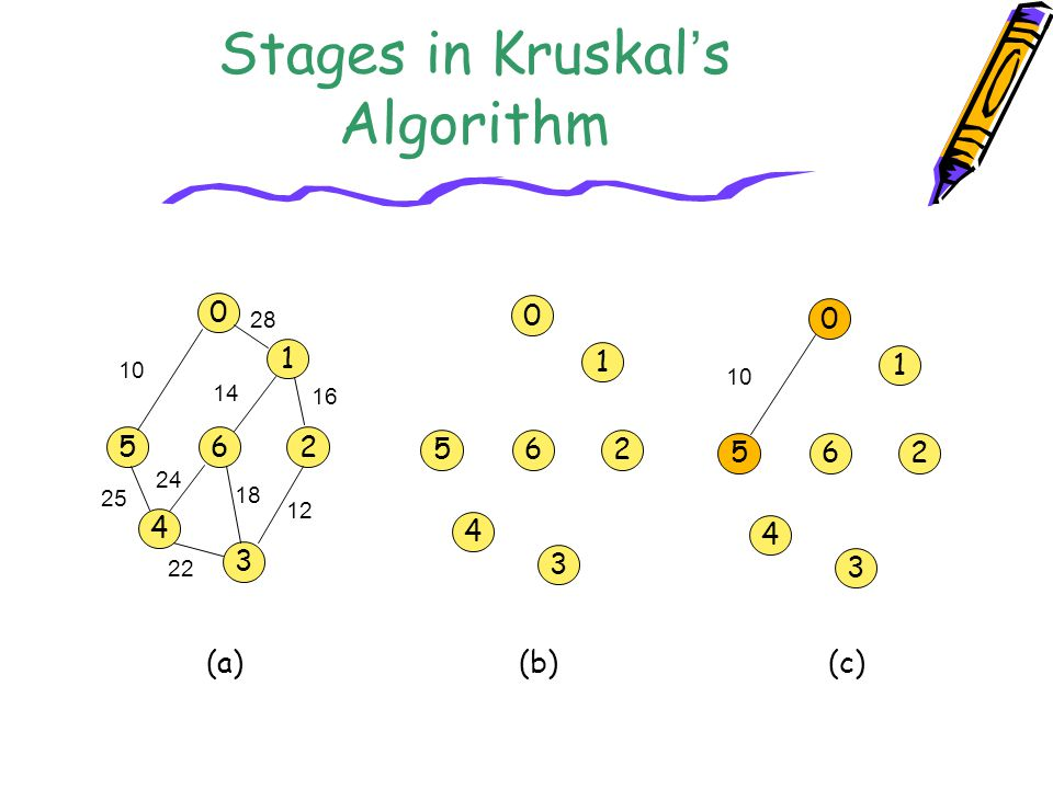 Stages in Kruskal's Algorithm