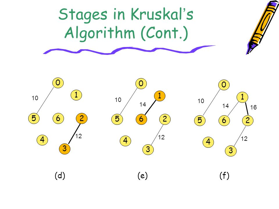 Stages in Kruskal's Algorithm (Cont.)