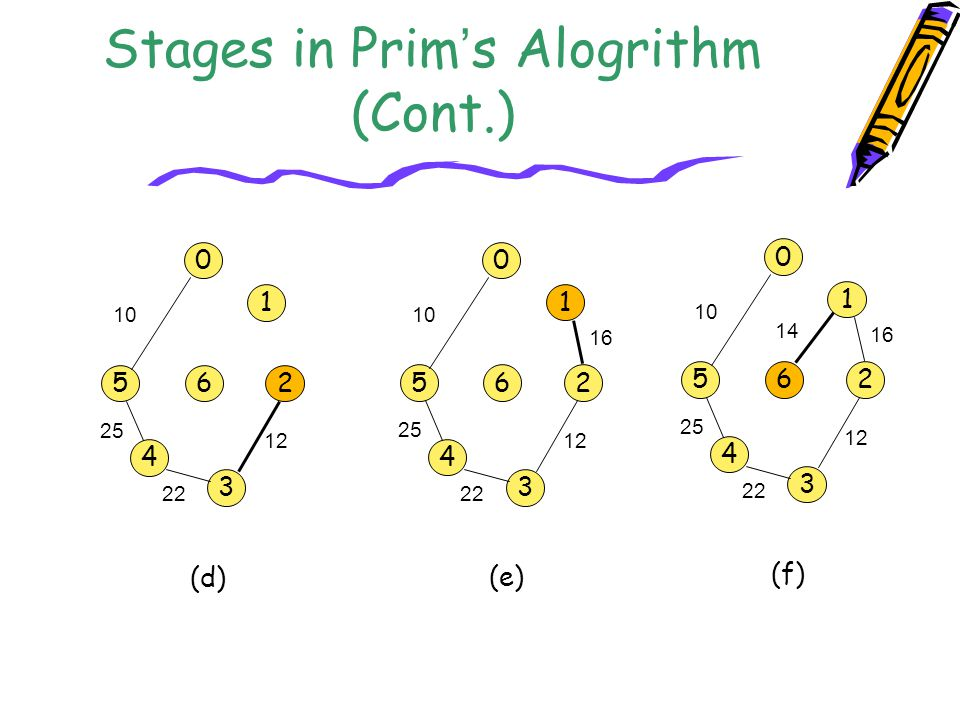 Stages in Prim's Alogrithm (Cont.)