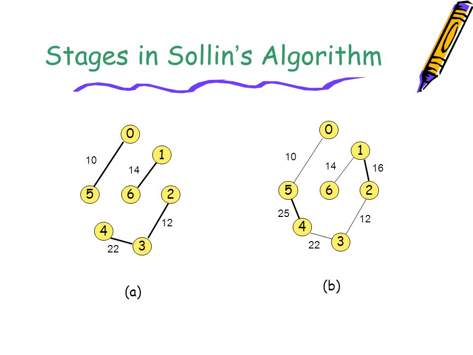 Stages in Sollin's Algorithm