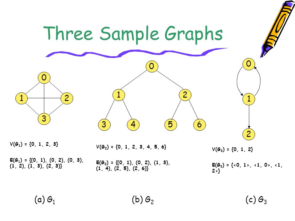 Three Sample Graphs 1 2 1 2 1 3 3 4 5 6 2 (a) G1 (b) G2 (c) G3