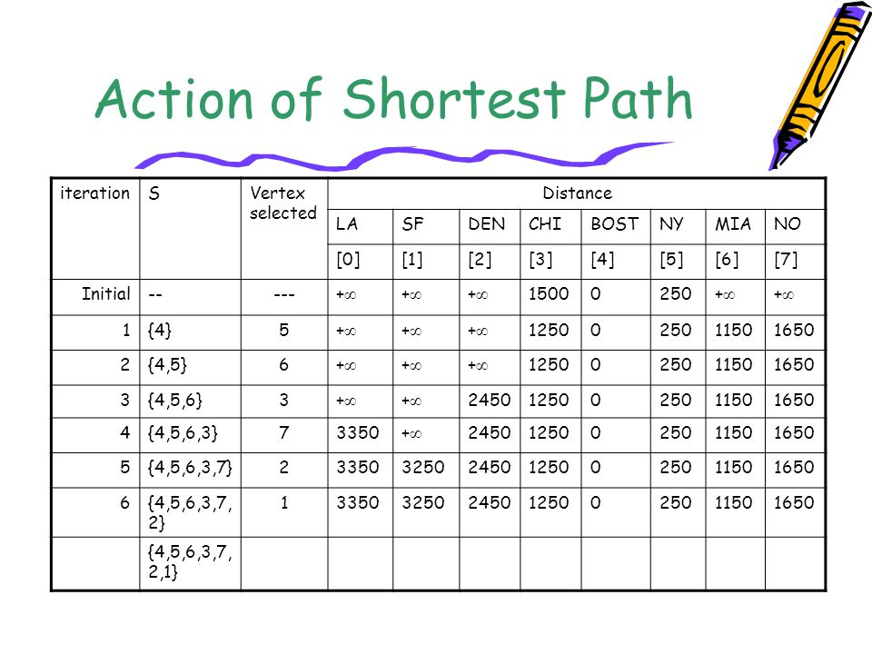 Action of Shortest Path