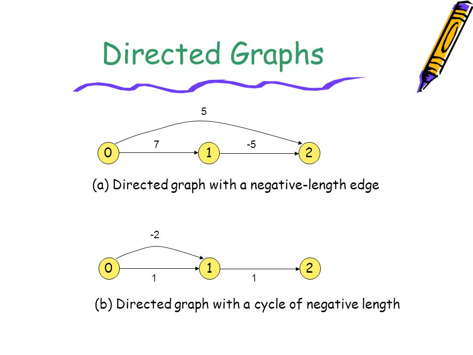 Directed Graphs 1 2 (a) Directed graph with a negative-length edge 1 2