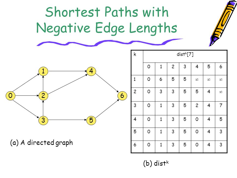 Shortest Paths with Negative Edge Lengths