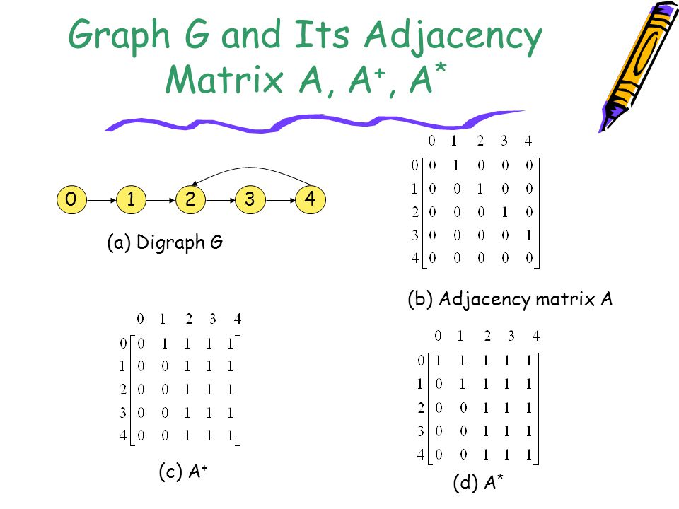 Graph G and Its Adjacency Matrix A, A+, A*