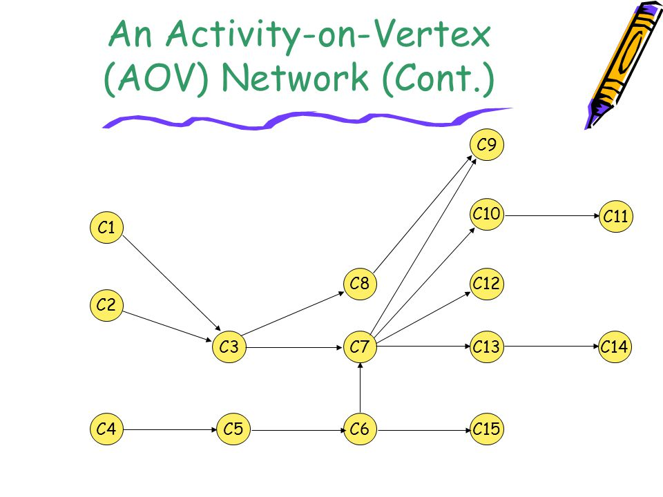 An Activity-on-Vertex (AOV) Network (Cont.)