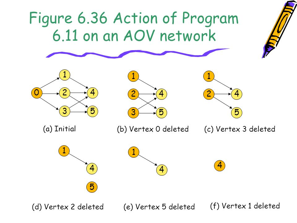 Figure 6.36 Action of Program 6.11 on an AOV network