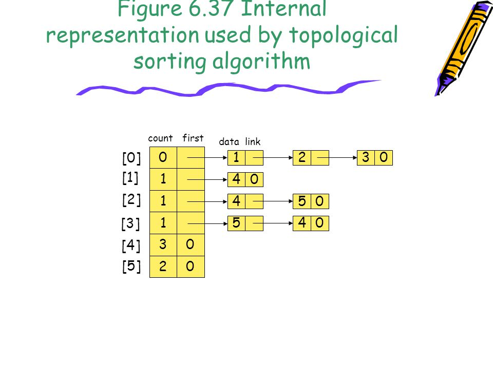 Figure 6.37 Internal representation used by topological sorting algorithm