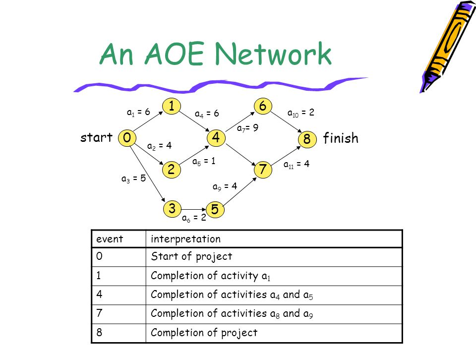 An AOE Network 1 6 start 4 finish 8 2 7 3 5 event interpretation