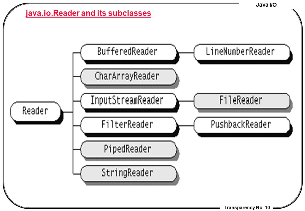 java.io.Reader and its subclasses