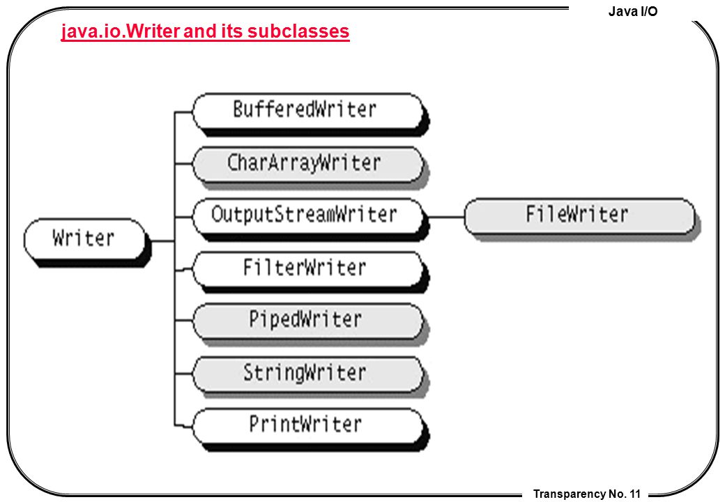 java.io.Writer and its subclasses