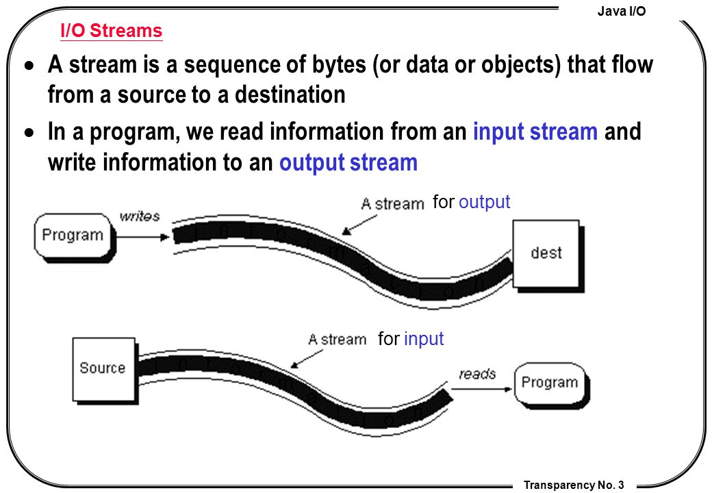 I/O Streams A stream is a sequence of bytes (or data or objects) that flow from a source to a destination.