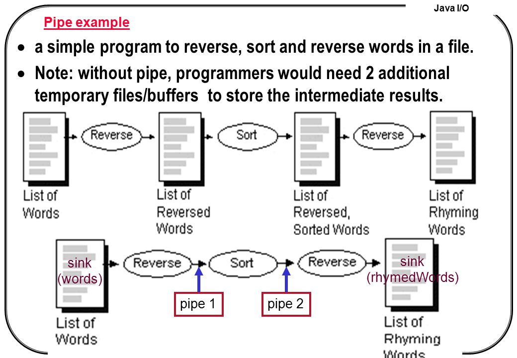 a simple program to reverse, sort and reverse words in a file.