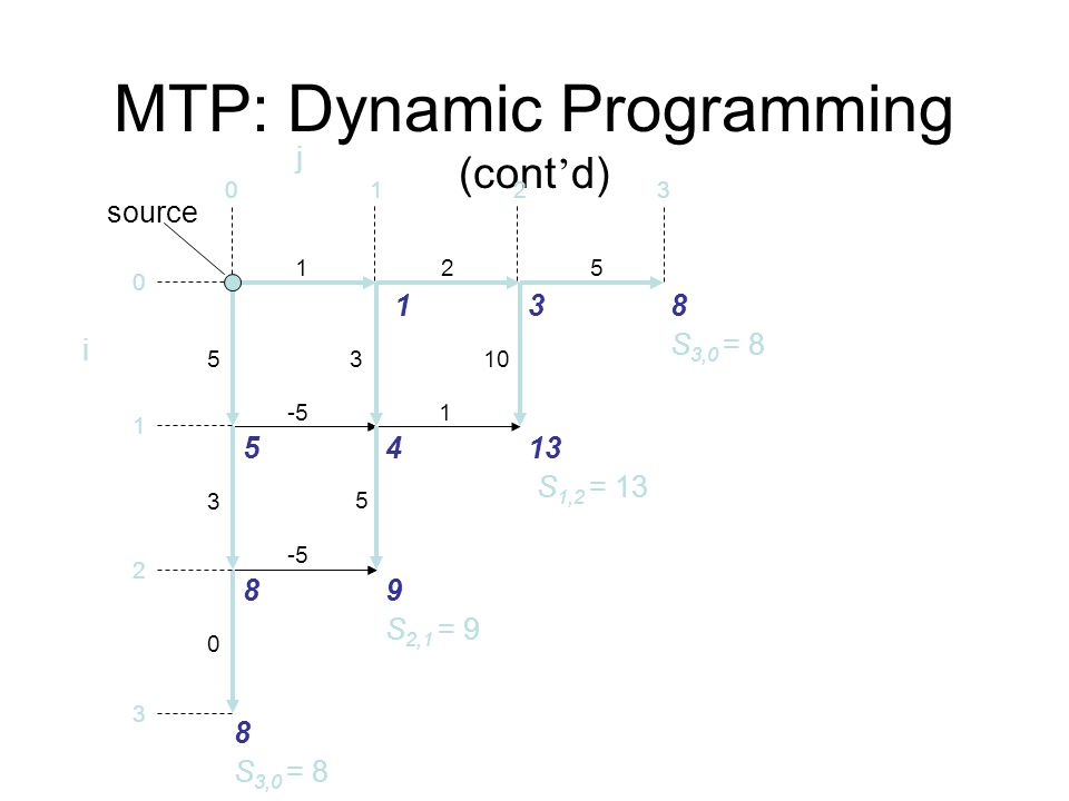 MTP: Dynamic Programming (cont'd)