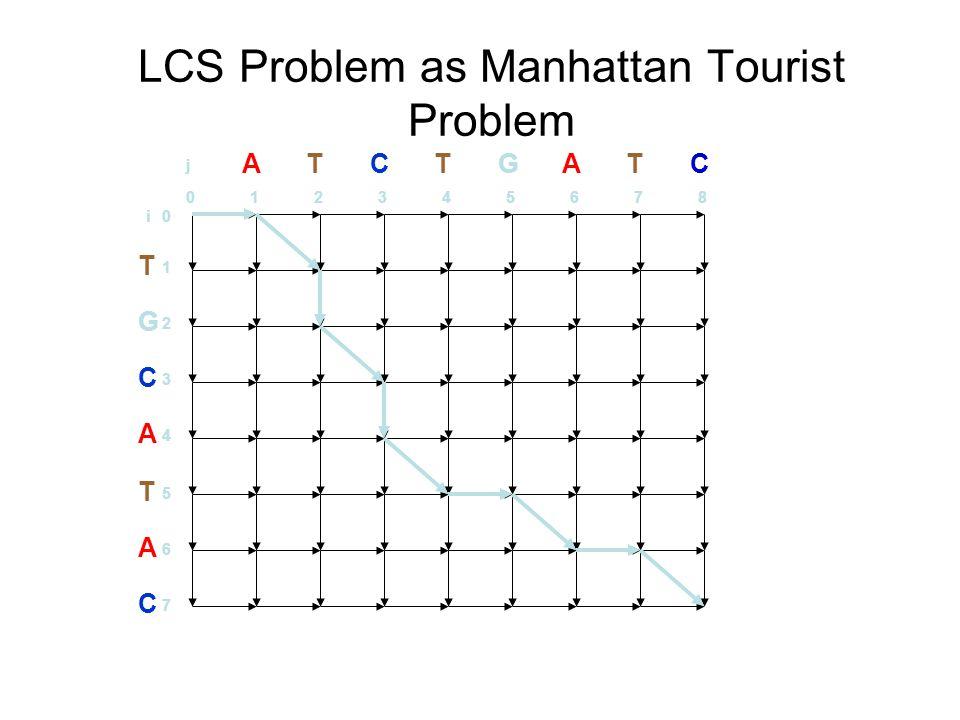 LCS Problem as Manhattan Tourist Problem