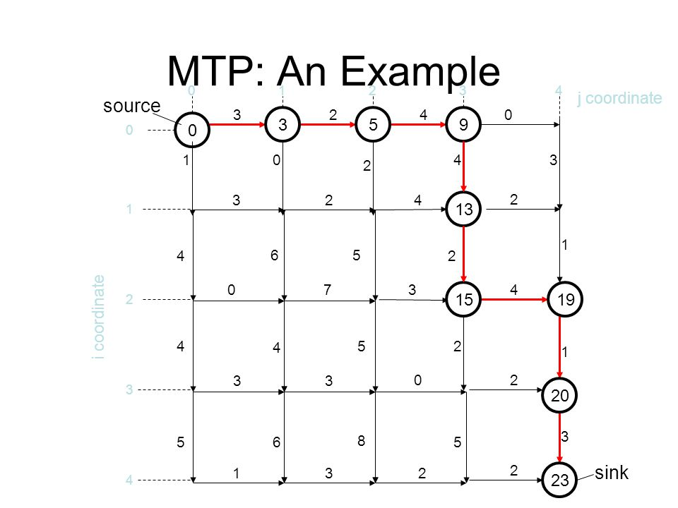 MTP: An Example source sink 3 5 9 13 15 19 20 23 j coordinate