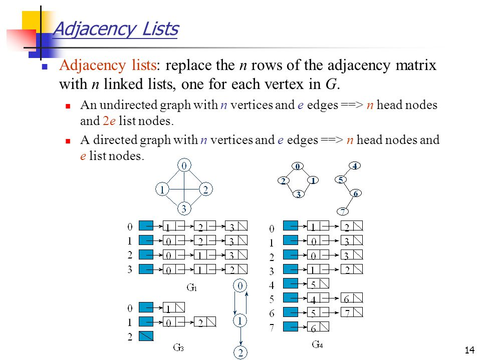 Adjacency Lists Adjacency lists: replace the n rows of the adjacency matrix with n linked lists, one for each vertex in G.