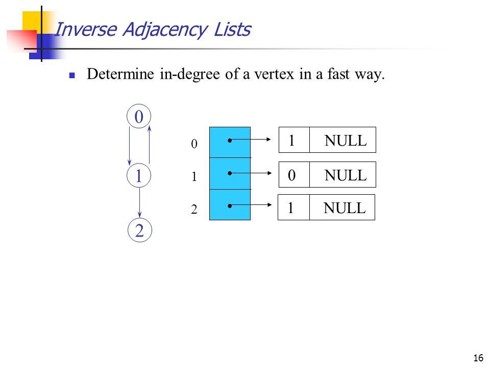 Inverse Adjacency Lists