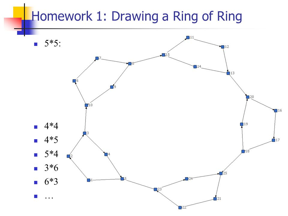 Homework 1: Drawing a Ring of Ring