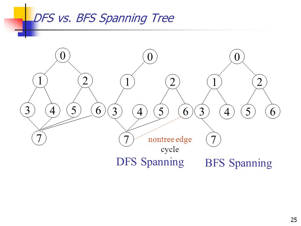 DFS vs. BFS Spanning Tree