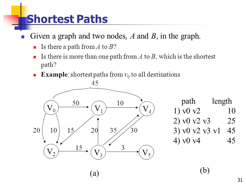 Shortest Paths Given a graph and two nodes, A and B, in the graph. V0