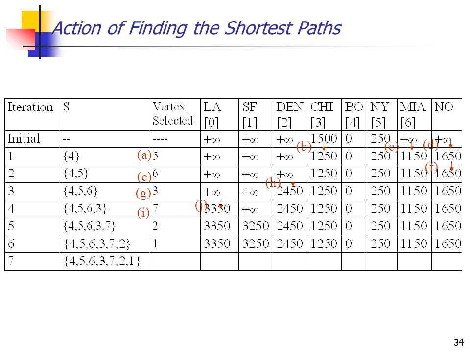 Action of Finding the Shortest Paths