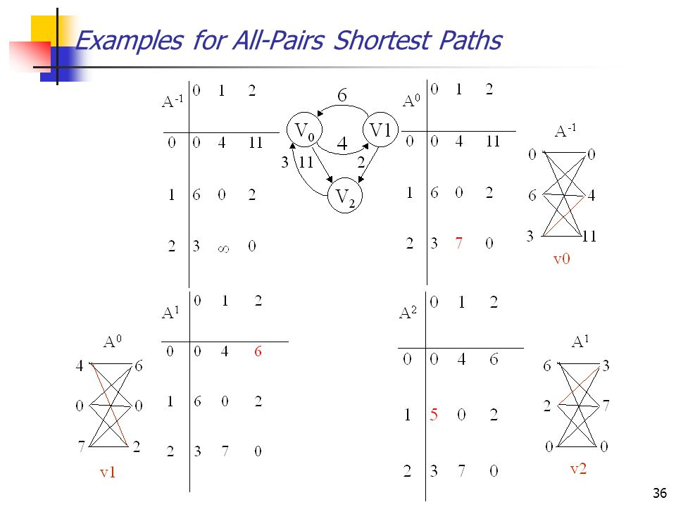 Examples for All-Pairs Shortest Paths